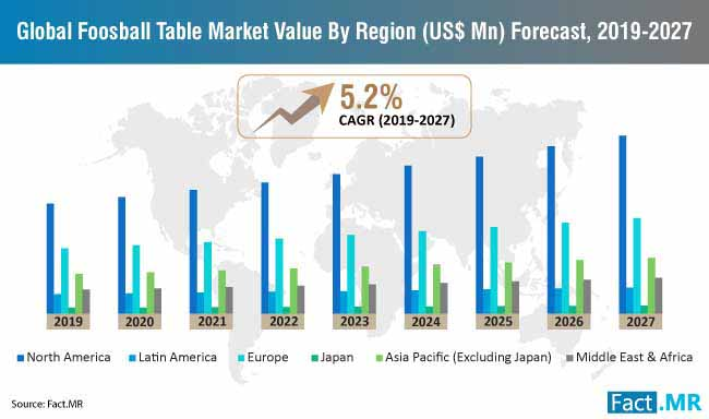 global foosball table market value by region forecast 2019 2027