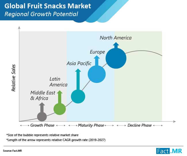 global fruit snacks market 01