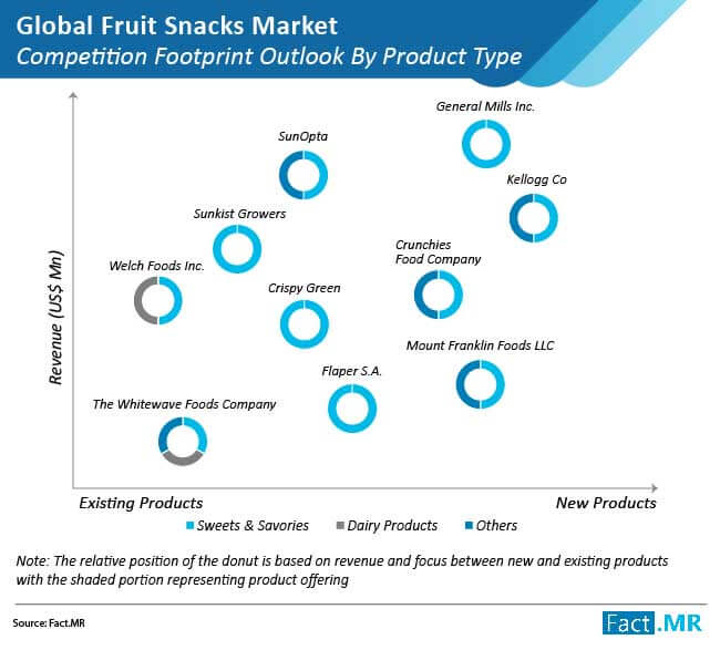 global fruit snacks market 02