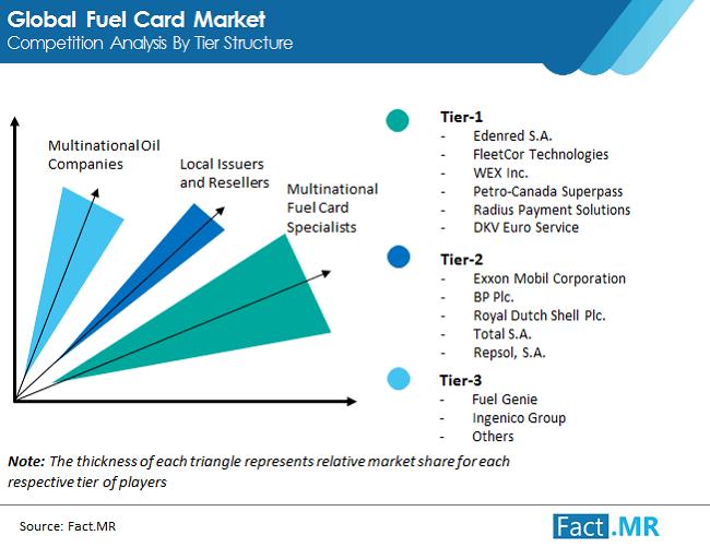 global fuel card  market img 01