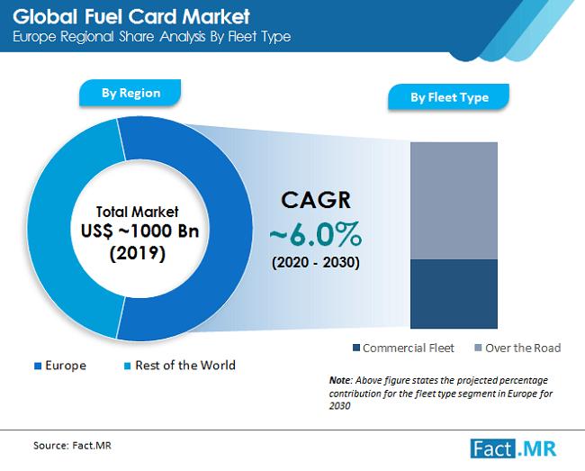 global fuel card  market img 02