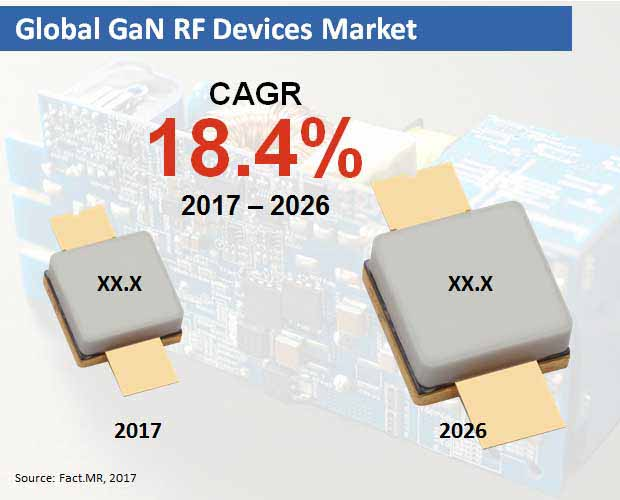 global gan rf devices market