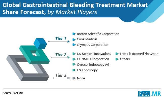 global gastrointestinal bleeding treatment 02