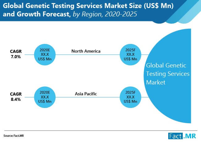 global genetic  testing services  market 01
