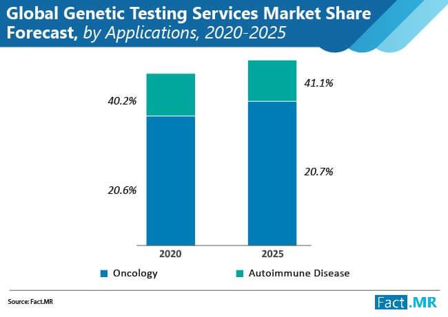 global genetic  testing services  market 02
