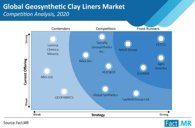 global geosynthetic clay  liners  market competition analysis