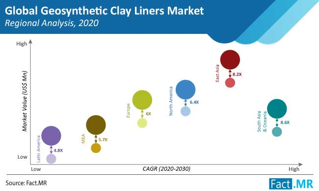 global geosynthetic clay liners market regional analysis