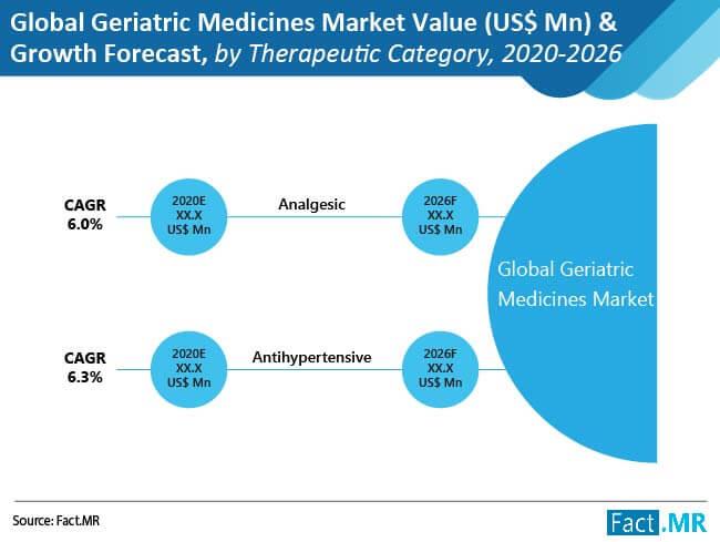 global geriatric  medicines  market 02