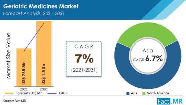 Global geriatric medicines market forecast analysis by Fact.MR