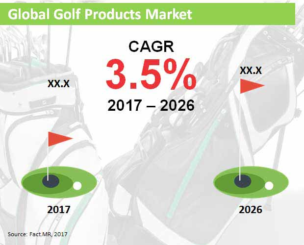 global golf products market