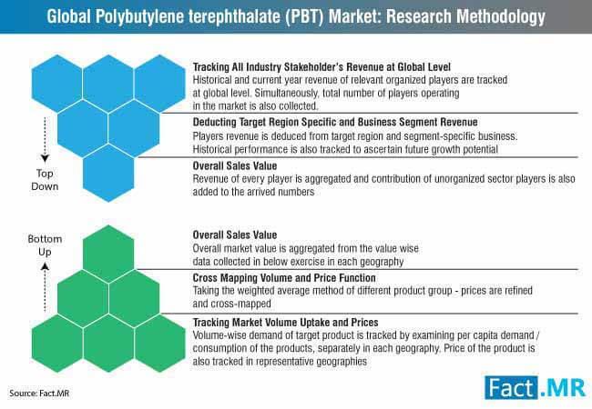 global golyethylene terephthalate (pbt) market research methodology