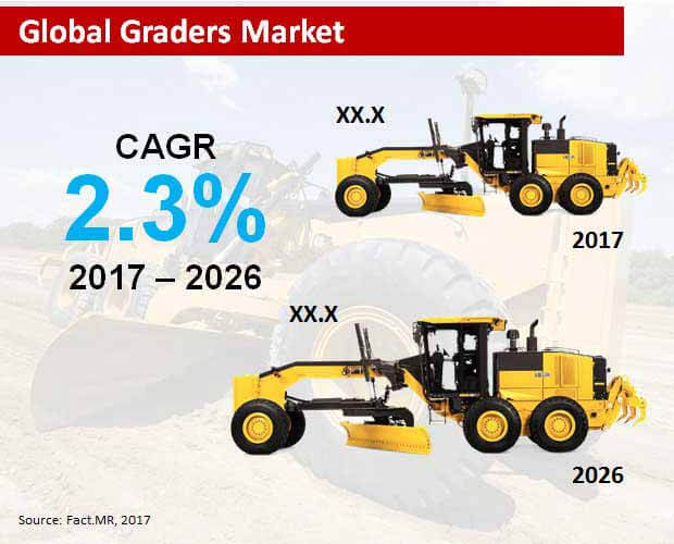 global graders market