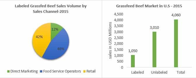global grassfed meat market012