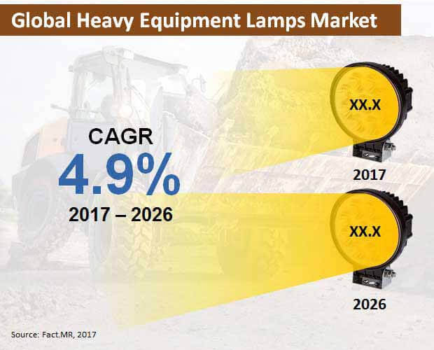 global heavy equipment lamps market