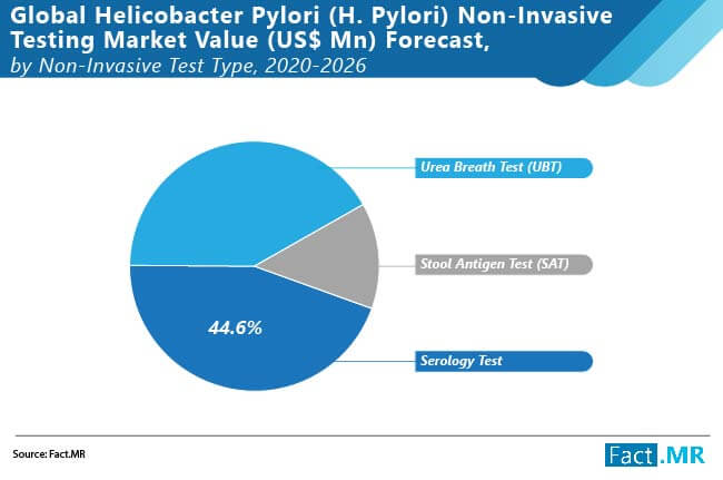 global helicobacter pyroli (h.pyroli) non invasive treatment market 01