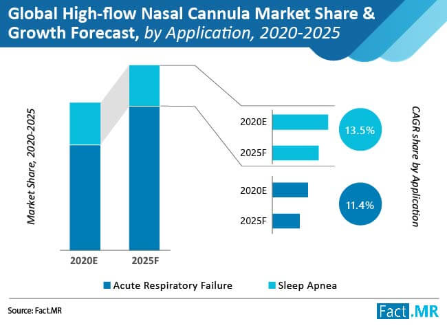 global high flow nasal cannula market share and growth forecast