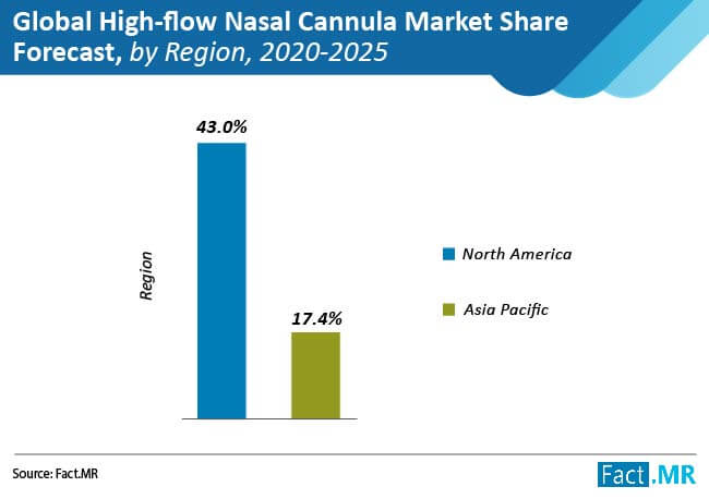 global high flow nasal cannula market share forecast by region