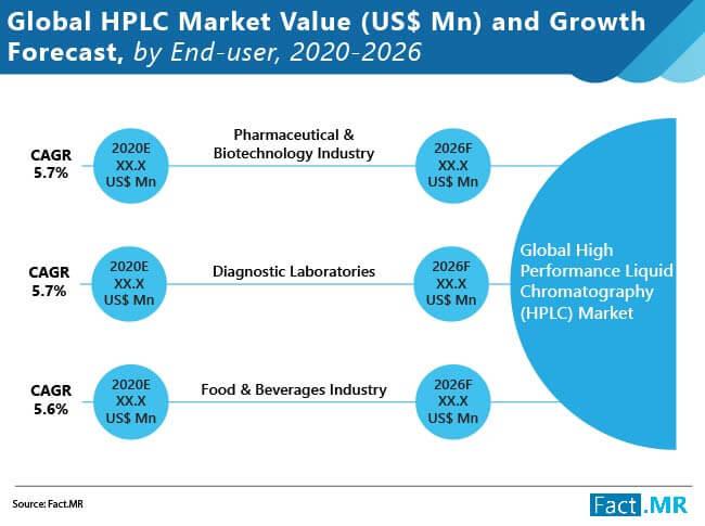 global high performance liquid chromatography hplc market 01
