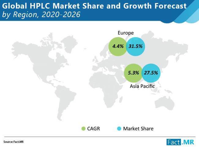 global high performance liquid chromatography hplc market 02