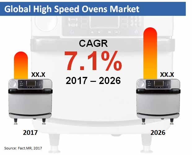 global high speed ovens market