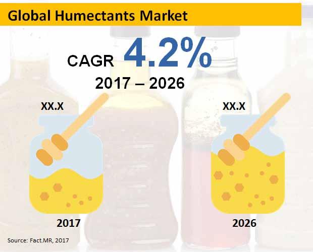 global humectants market