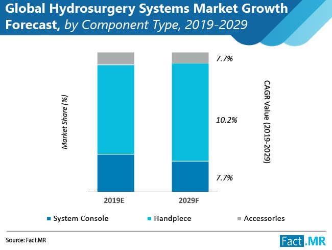global hydrosurgery systems market 01