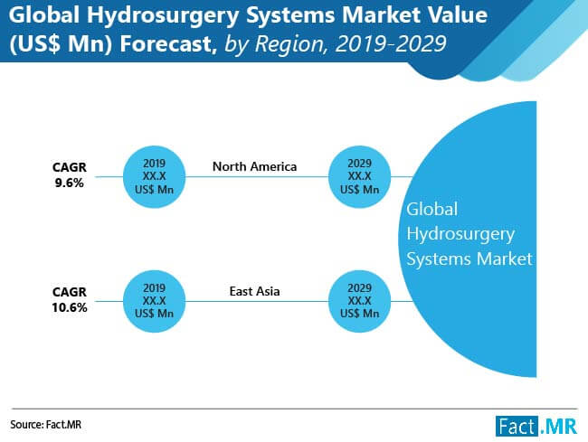 global hydrosurgery systems market 02