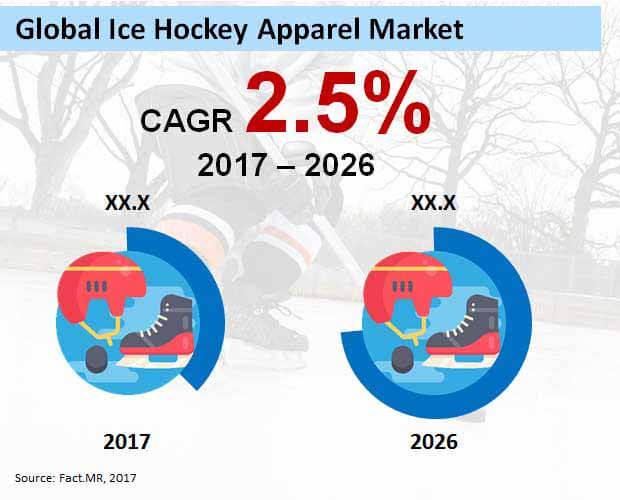 global ice hockey apparel market