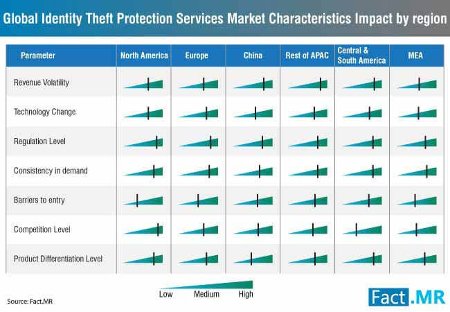 global identity theft protection services market characteristics impact