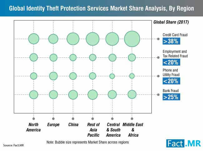 global identity theft protection services market share analysis, by regi...