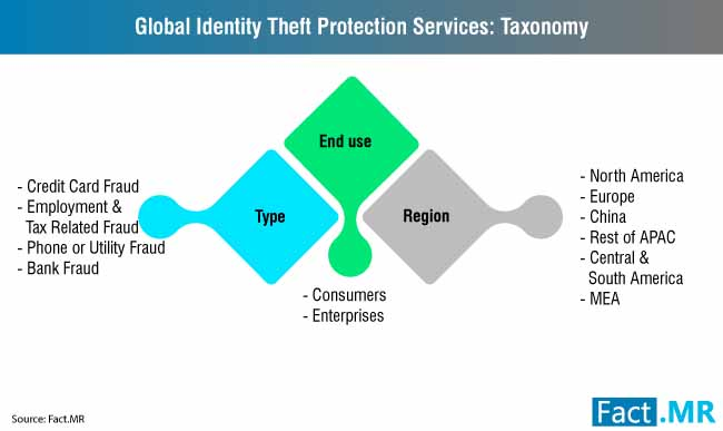 global identity theft protection services market taxonomy