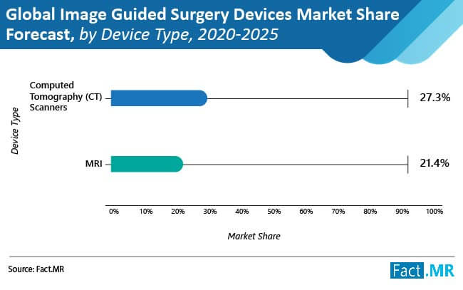 global image guided surgery devices market 1