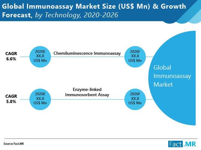 global immunoassays market 01
