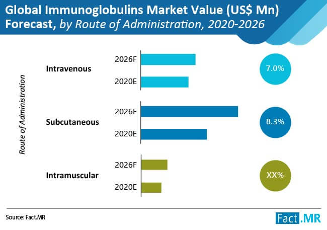 global immunoglobulins market 02