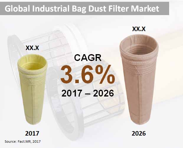 global industrial bag dust filter market