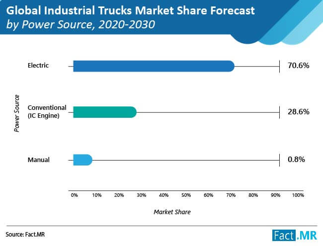 global industrial trucks market 01