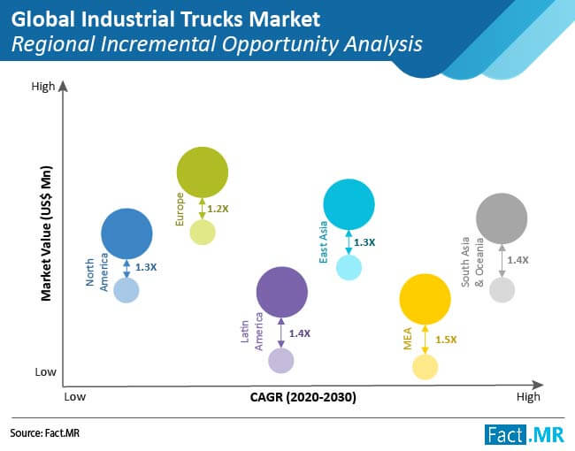 global industrial trucks market 02