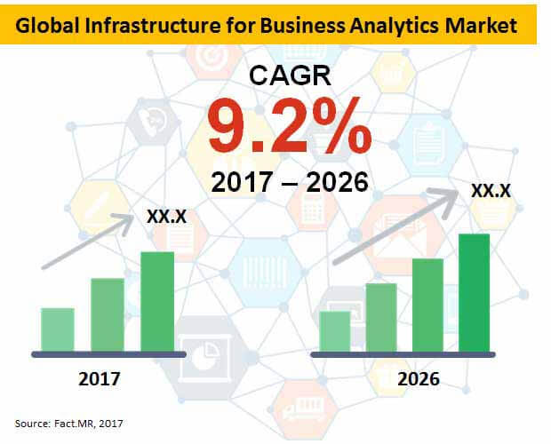 global infrastructure for business analytics market