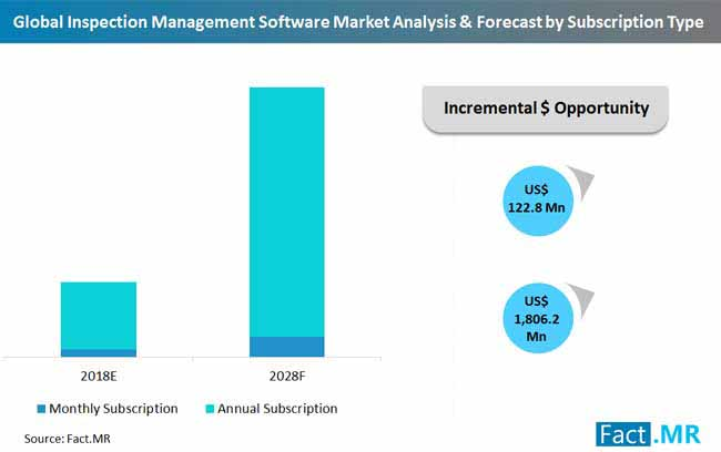 global inspection management software market analysis & forecast by subs...