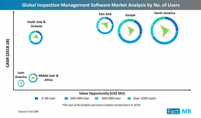 global inspection management software market analysis by no of users