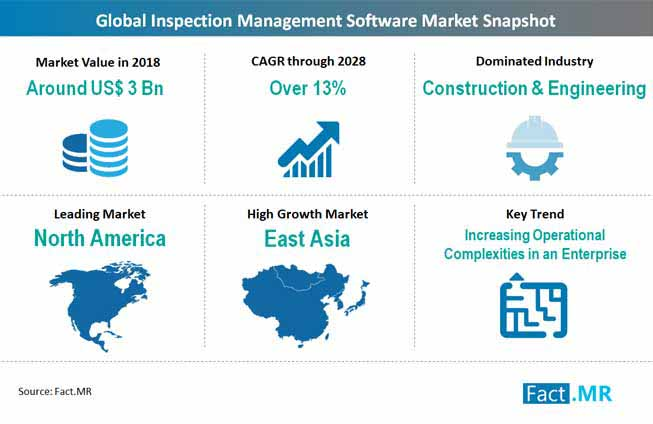 global inspection management software market snapshot