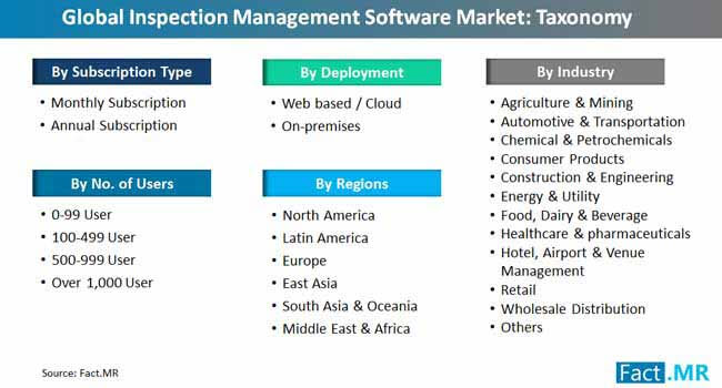 global inspection management software market taxonomy