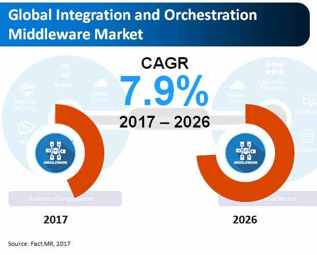 global integration and orchestration middleware market