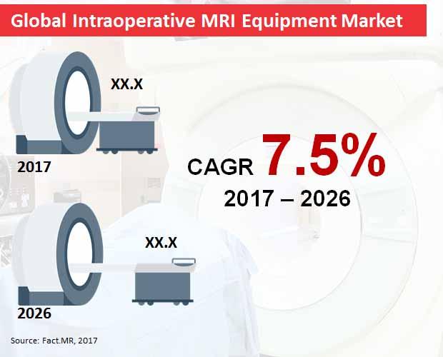 global intraoperative mri equipment market