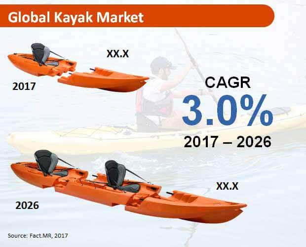 global kayak market