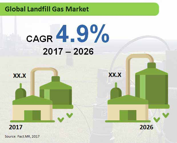 global landfill gas market