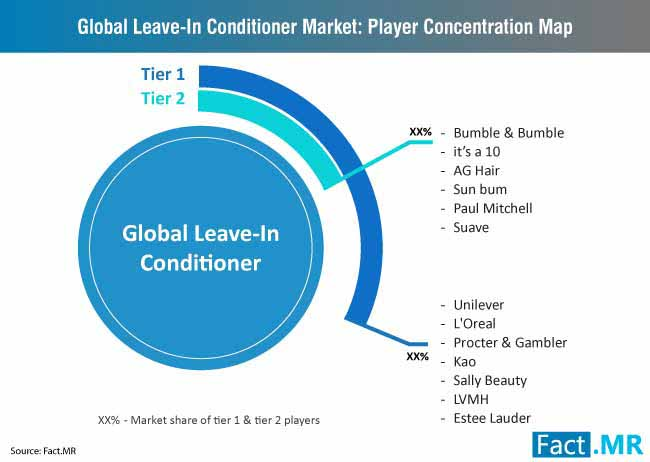 global leave in conditioner market player concentration map