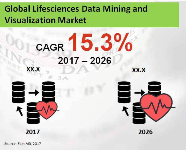 global lifesciences data mining and visualization market