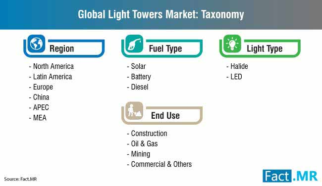 global light towers market taxonomy