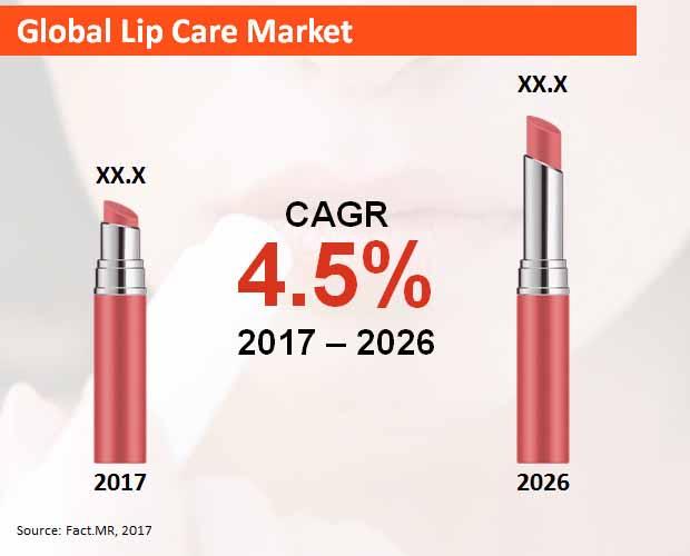 global lip care market